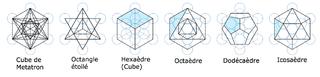 Géométrie Sacrée - Fleur de vie - solides de Platon